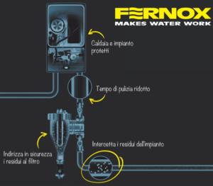 Defangatore TF1 Fernox - Assistenza Caldaie Trapani Paceco